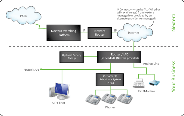 Sip Trunking Mn Sip Trunk Solutions